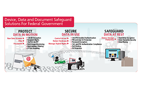 diagram thrumbnail about Ricoh's device data document safegard for federal soluions