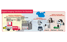 thumbnail diagram for Ricoh's digital imaging for business solution