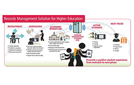 thumbnail diagram of Ricoh's records management solution for higher education