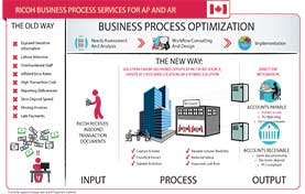 Business Process Services for Accounts Payable and Accounts Receivable