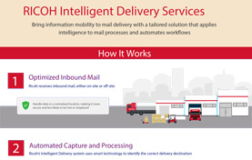 Ricoh Intelligent Delivery Services