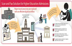 Scan and Fax Solution for Higher Ed Admissions
